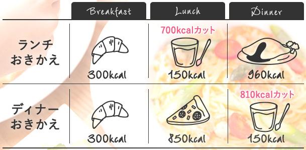 置き換えダイエット 置き換えによるカロリーカット