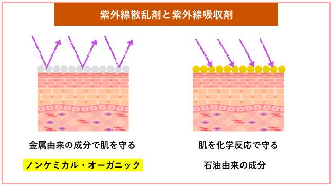 紫外線散乱剤と紫外線吸収剤の違い