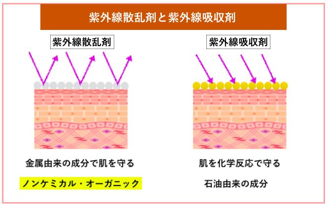紫外線散乱剤と吸収剤の違い
