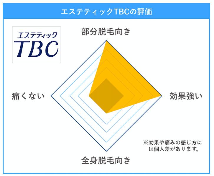 TBC 評価