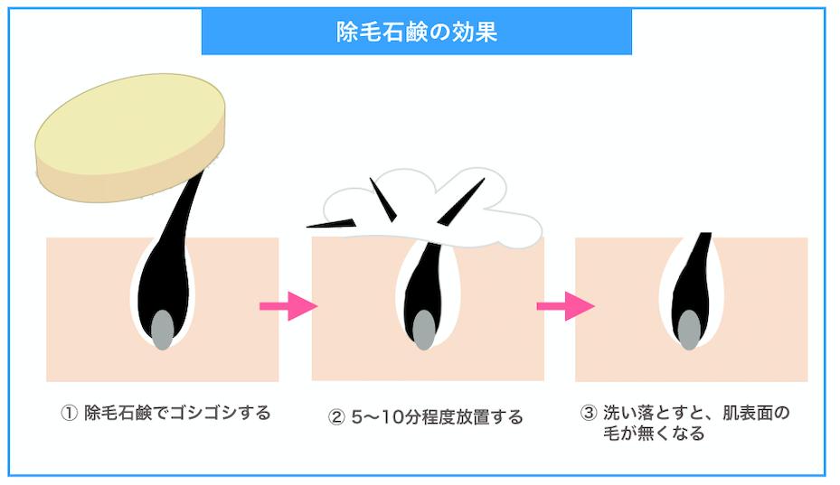除毛石鹸の効果