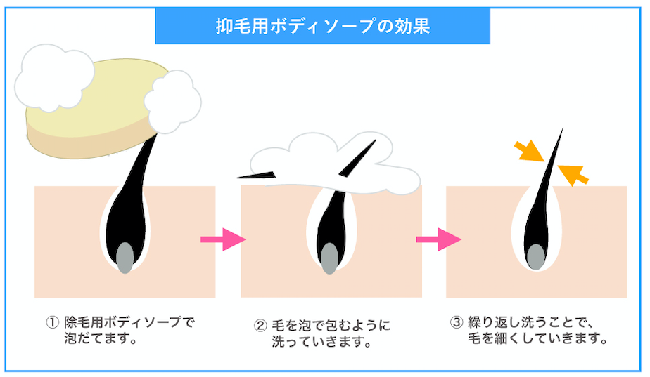 抑毛石鹸の効果
