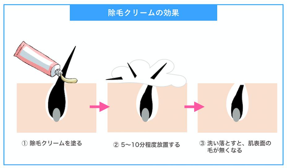 除毛クリームの効果
